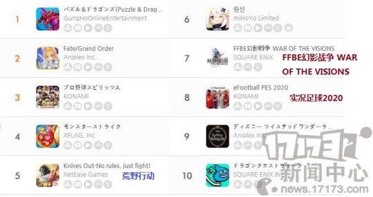 《【天游注册链接】11月第二周日本地区手游畅销榜:《命运-冠位指定》第一》
