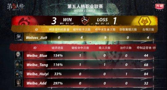 第五人格IVL战报:Weibo监管者矮调临危奉命,协助队伍绝杀Wolves(1)761.png