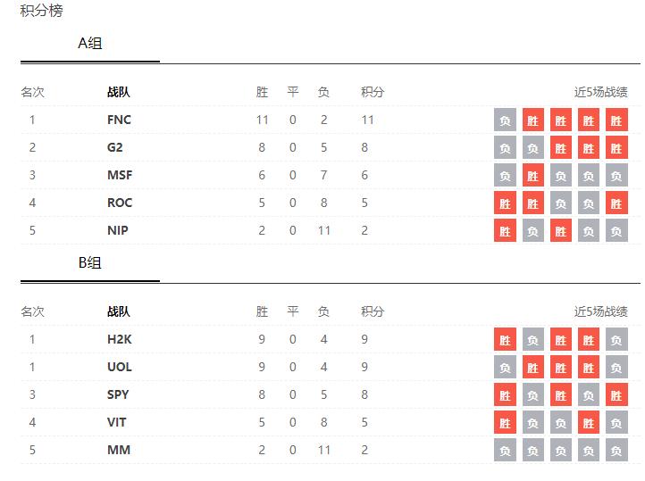 EU LCS常规赛结束 FNC和H2K分列第一