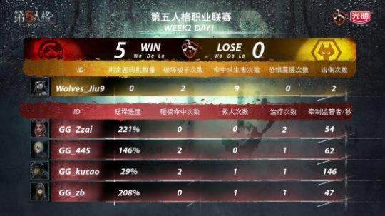 第五人格IVL:GG精彩运营轻取Wolves,完善三连胜!305.png