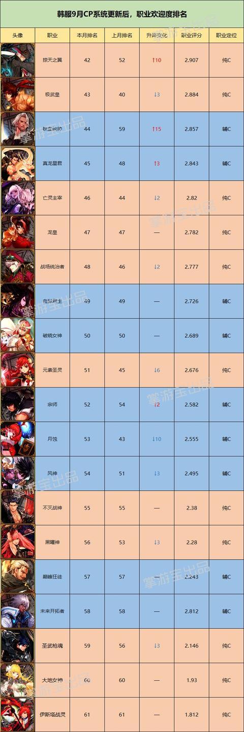 DNF:CP系统上线后,韩服9月职业欢迎度排名(后20位)
