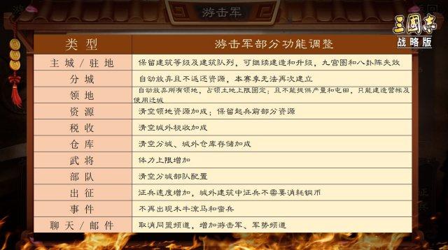 图4:游击军功能变化对比.png