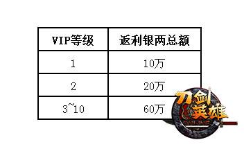 图4:VIP等级返利银两.jpg