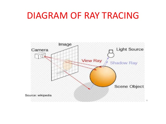 ray-tracing-in-computer-graphics-5-638.jpg