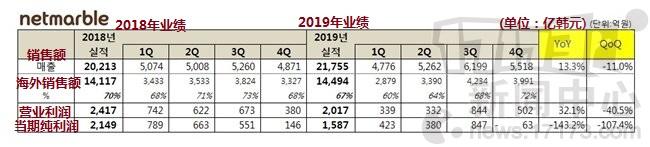 网石公开2019年财报 《A3》手游3