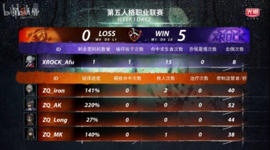 第五人格IVL综相符战报:Weibo轻取TIANBA,DOU5险胜CPG,XROCK爆冷击败ZQ4821.png