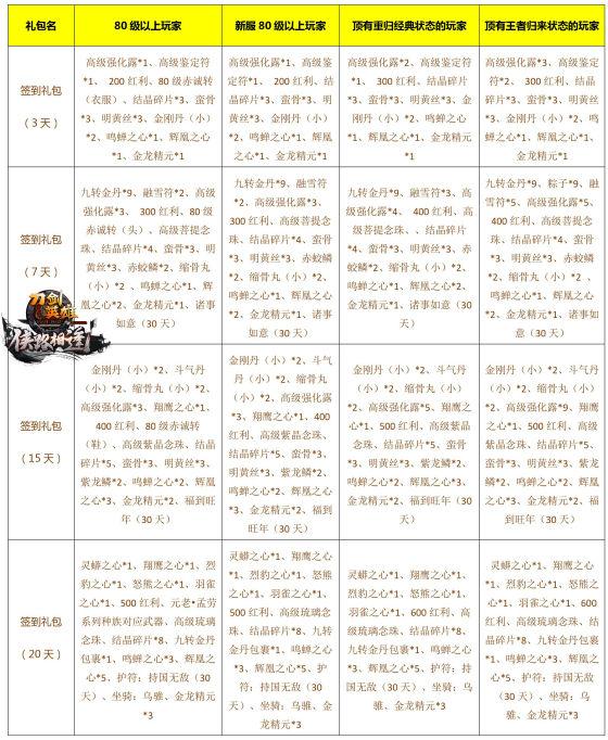 图14:签到奖励xiao.jpg