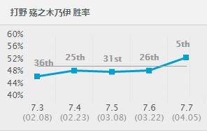 7.7阿木木胜率飙升