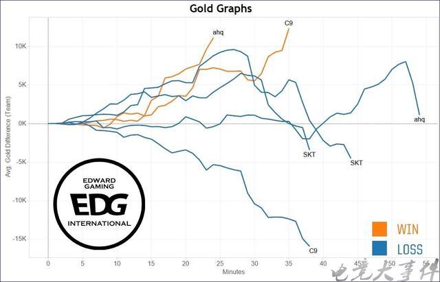 拳头公布EDG小组赛经济曲线:输掉的4场比赛,其中3场前期优势!