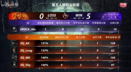 第五人格IVL综相符战报:Weibo轻取TIANBA,DOU5险胜CPG,XROCK爆冷击败ZQ4216.png