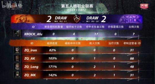 第五人格IVL综相符战报:Weibo轻取TIANBA,DOU5险胜CPG,XROCK爆冷击败ZQ5716.png