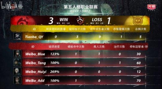 第五人格IVL综相符战报:Weibo轻取TIANBA,DOU5险胜CPG,XROCK爆冷击败ZQ784.png