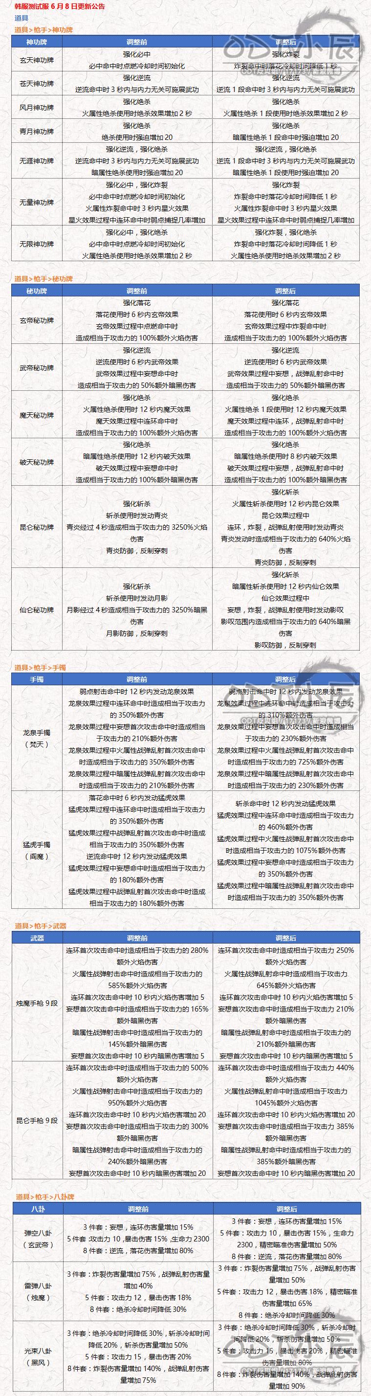 韩测6.8更新公告(枪手装备道具调整).png