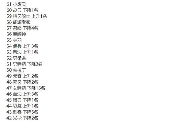 DNF:10月职业排名,倒数第一喜闻乐见,这两个角色建议删除