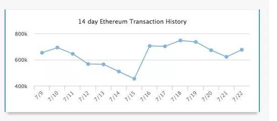 过去两周以太坊交易历史(资料来源:Etherscan)