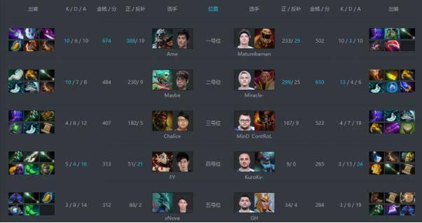 DOTA2震中杯决赛回顾:LGD天命网怪 成就中国首个Major冠军