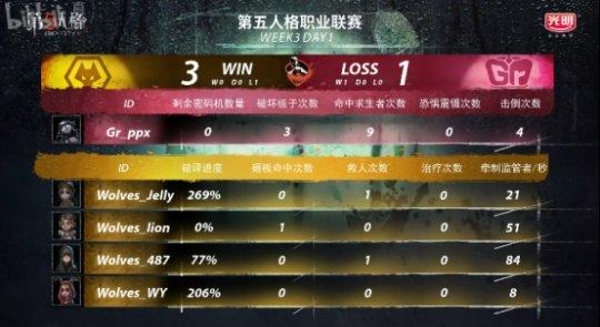 第五人格IVL综相符战报:GG击败MRC,稳坐榜首;Wolves险胜Gr(4)(1)(1)(1)2737.png
