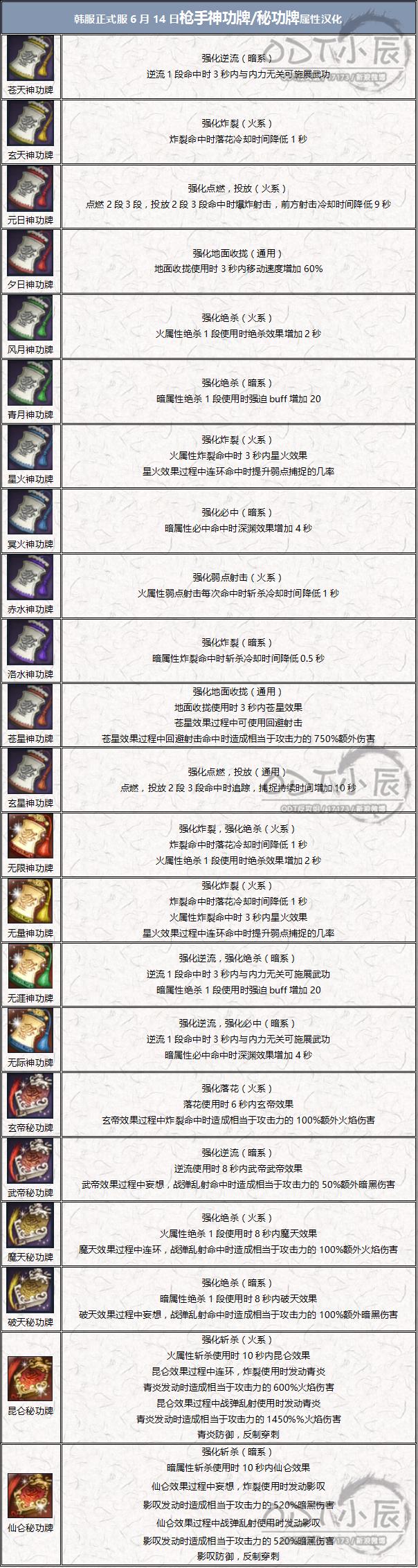 韓正式服6.14槍手神功牌秘功牌漢化.png
