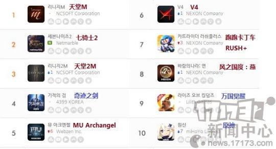 11月第三周韩国地区手游畅销榜:《七骑士2》排行第二