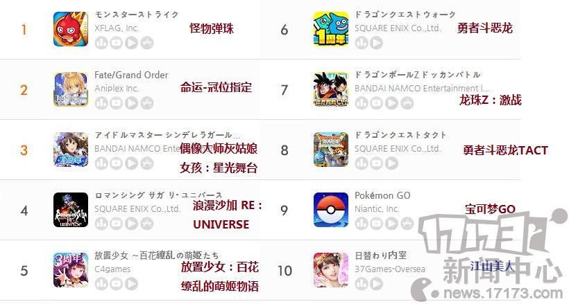九月第二周日本地区手游畅销榜:
