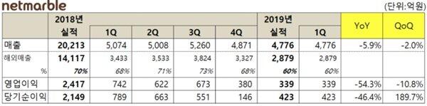 网石公开Q1财报:销售额28亿元 海外销售额占60%