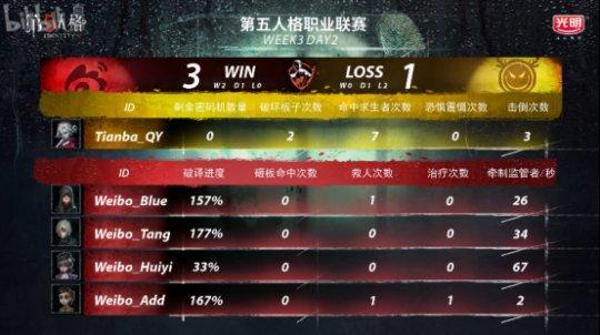 第五人格IVL综相符战报:Weibo轻取TIANBA,DOU5险胜CPG,XROCK爆冷击败ZQ1868.png