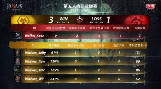 第五人格IVL战报:Weibo监管者矮调临危奉命,协助队伍绝杀Wolves(1)1079.png