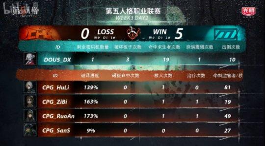第五人格IVL综相符战报:Weibo轻取TIANBA,DOU5险胜CPG,XROCK爆冷击败ZQ2927.png