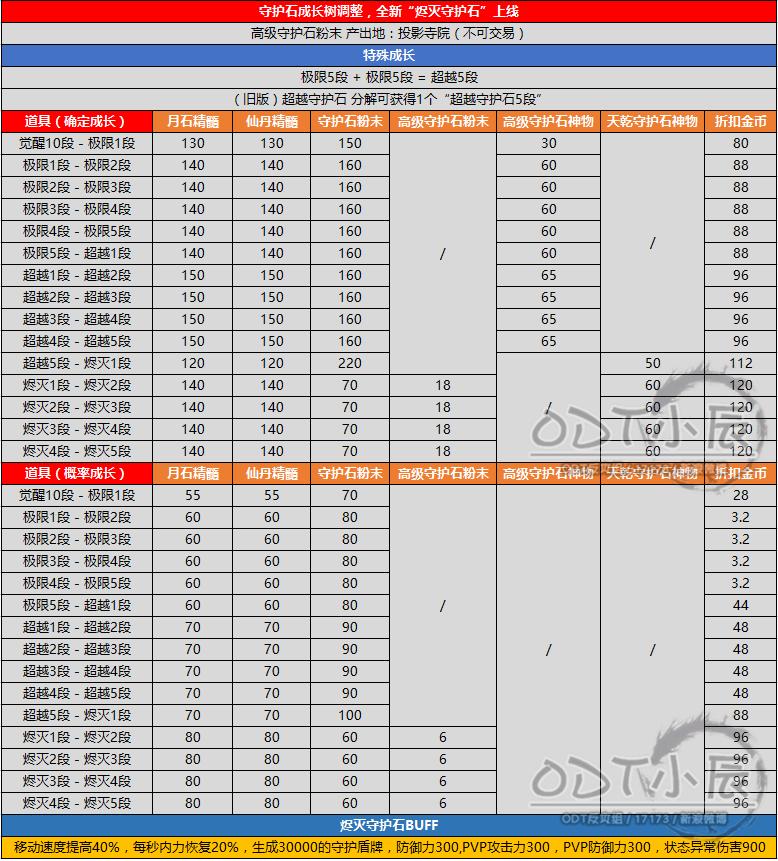 南天国6.28新烬灭守护石成长树.png