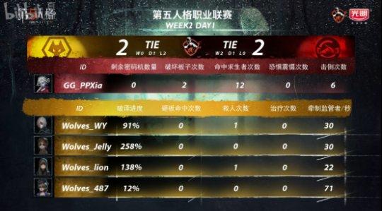 第五人格IVL:GG精彩运营轻取Wolves,完善三连胜!1481.png