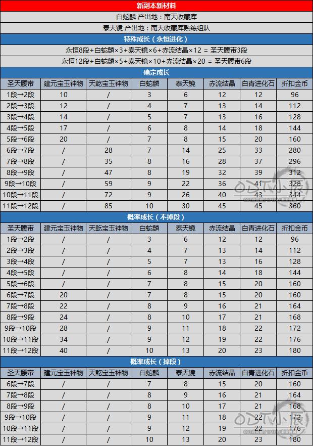 圣天腰带1~12段成长资料汇总.png