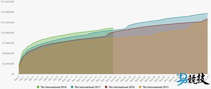 小本子爆点何时来临?DOTA2 TI8奖金池增幅日趋平缓