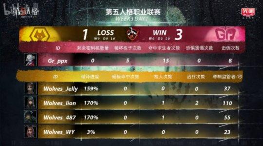 第五人格IVL综相符战报:GG击败MRC,稳坐榜首;Wolves险胜Gr(4)(1)(1)(1)2137.png