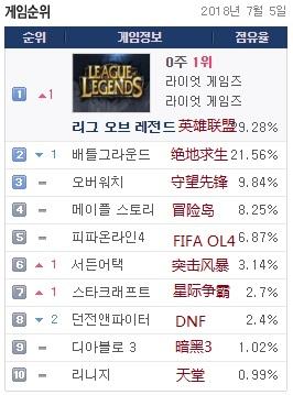 韩国网吧占有率排行:LOL战胜吃鸡重获第一