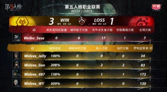 第五人格IVL战报:Weibo监管者矮调临危奉命,协助队伍绝杀Wolves(1)466.png