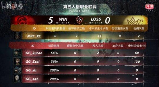第五人格IVL:MRC对阵GG,觉觉幼挑琴家守椅战击倒三人,助力队伍获得胜利!1450.png