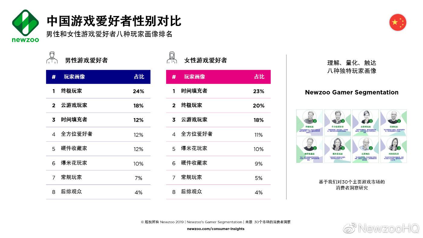 Newzoo深度调研:中国硬核玩家高于全球平均水平 玩家性别差异更小