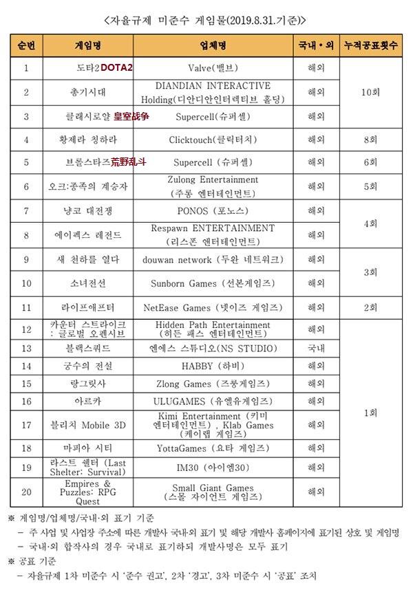 未公开道具获取概率 《DOTA2》等多款游戏在韩国被点名