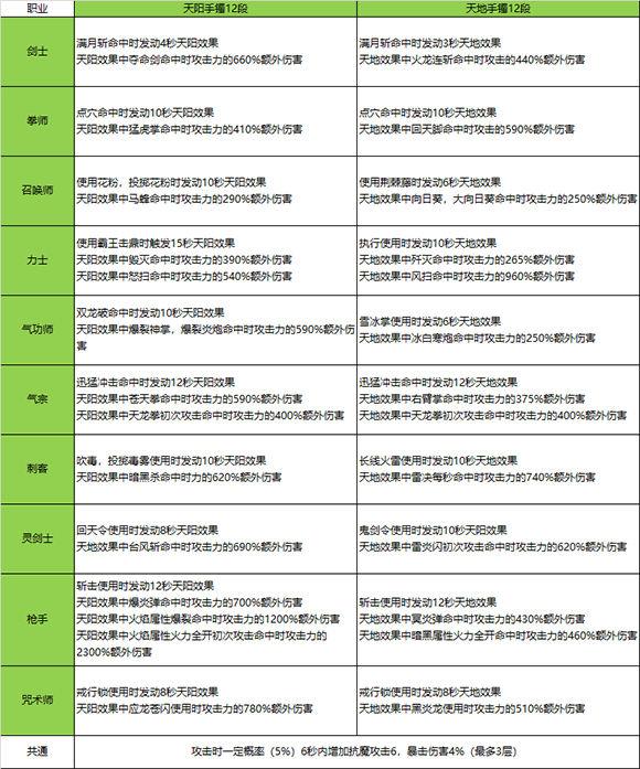 2017.12双天手镯增强简介及评测