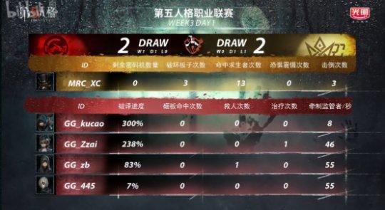 第五人格IVL综相符战报:GG击败MRC,稳坐榜首;Wolves险胜Gr(4)(1)(1)(1)1227.png