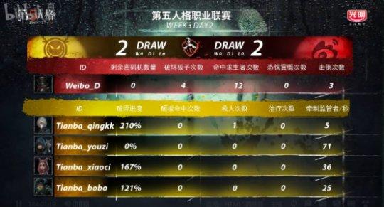 第五人格IVL综相符战报:Weibo轻取TIANBA,DOU5险胜CPG,XROCK爆冷击败ZQ1049.png