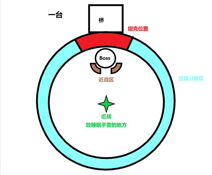实质上,M难度的技能与H难度没有实质上的区别。 但是M难度下boss每20%血会跳一次台子,并且在桥上会有横向的吹风。 所以M难度下,减员点就是在桥上。属于一种缓慢崩溃的战斗。 跑台子时,需要注意一个技能 [强化脉冲手雷]施法者向玩家投掷数枚强化脉冲手雷,持续1.3分钟,手雷对半径5码内的玩家造成826800点自然伤害,并且每两秒会将半径5码内玩家击退。 这个技能只会在1、3、5台子点远程和治疗,也就是说第一次和第三次跑桥的时候,必定会有远程和治疗带着这个debuff跑桥。 此时这几名玩家需要跑在桥的最后