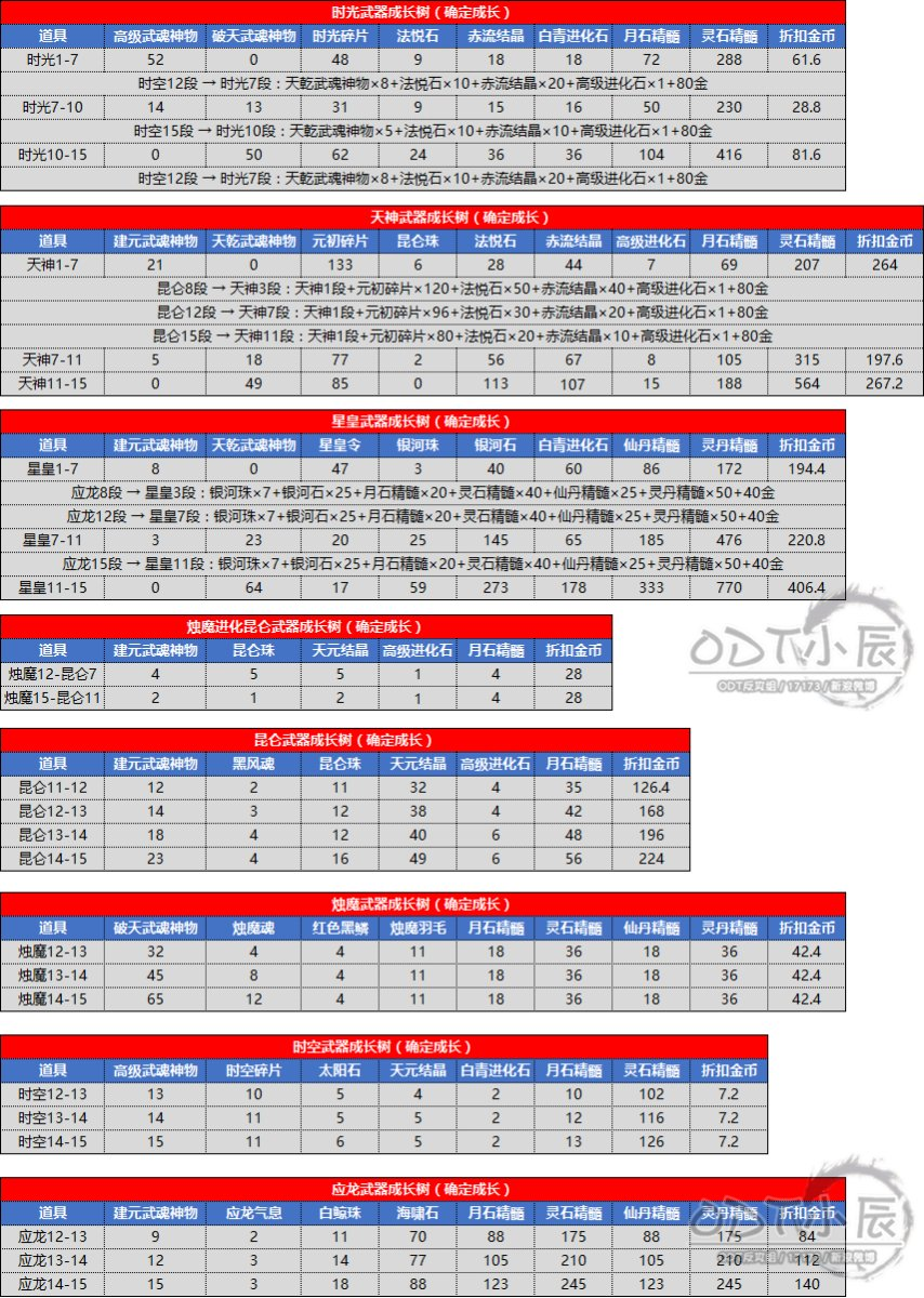 南天国7.6各系列武器成长树费用调整(修).png