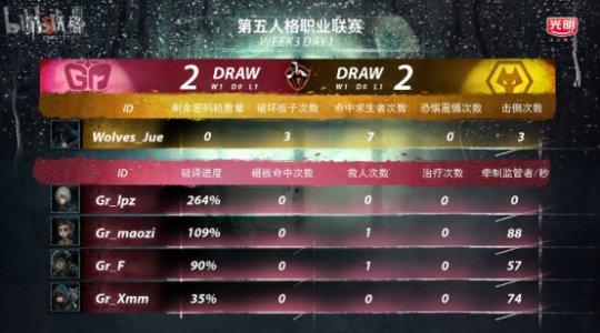 第五人格IVL综相符战报:GG击败MRC,稳坐榜首;Wolves险胜Gr(4)(1)(1)(1)3298.png