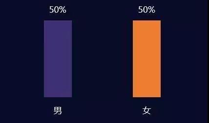 用户数量:女性玩家至少有1个亿