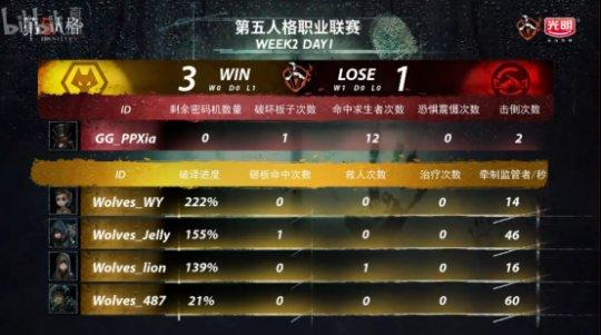 第五人格IVL:GG精彩运营轻取Wolves,完善三连胜!544.png
