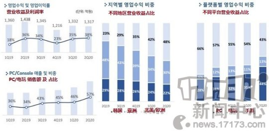 Pearl Abyss2020年第二季度创造38%的营业利润率