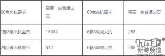 仙侠世界2平民玩家宝石选择 仙侠世界2平民宝石推荐