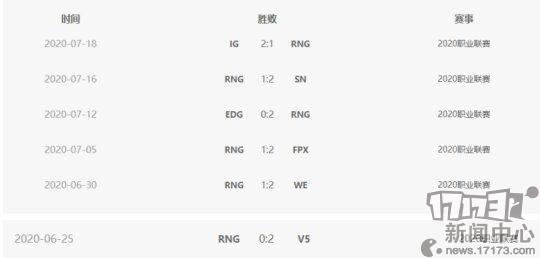 RNG战绩.png