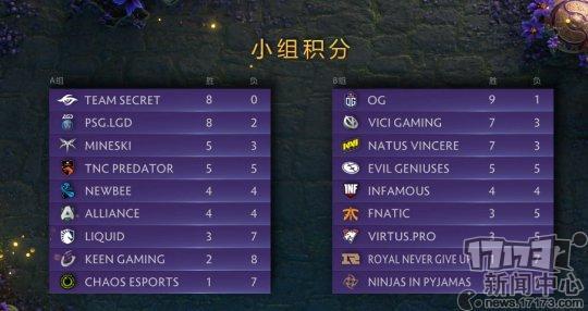 DOTA2 TI9:差距!兩支中國隊瀕臨淘汰,TI8冠軍與大魔王鎖定榜首